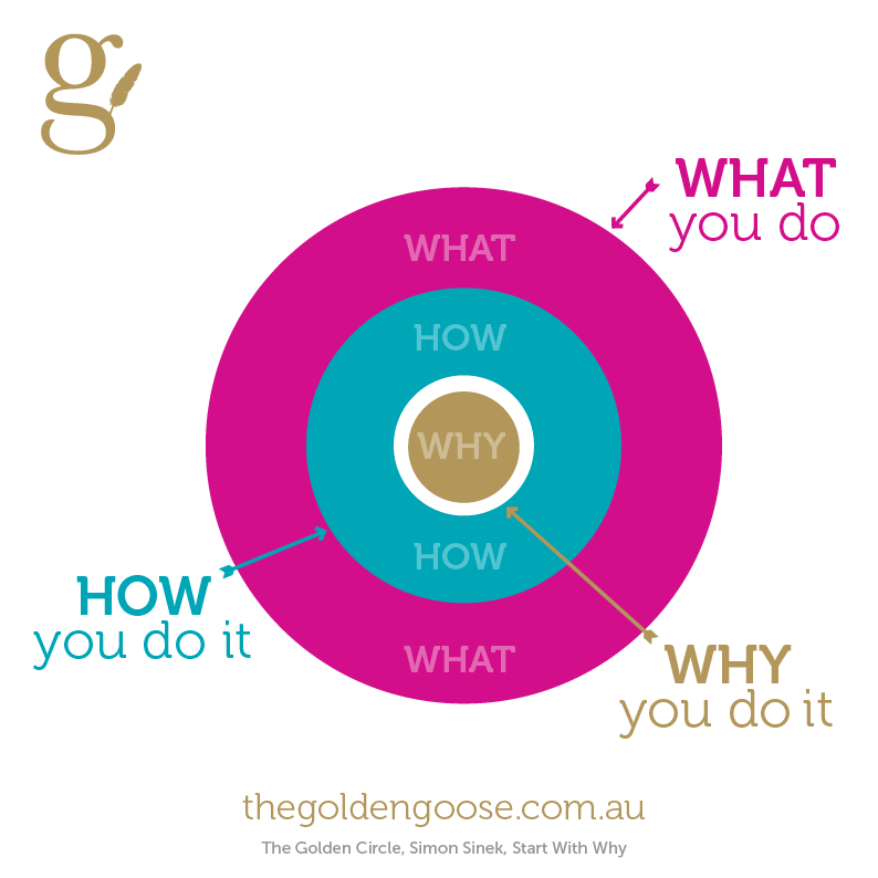What Is My Why? Start With Why Diagram